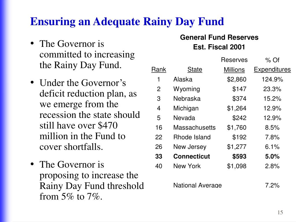 Ensuring an Adequate Rainy Day Fund