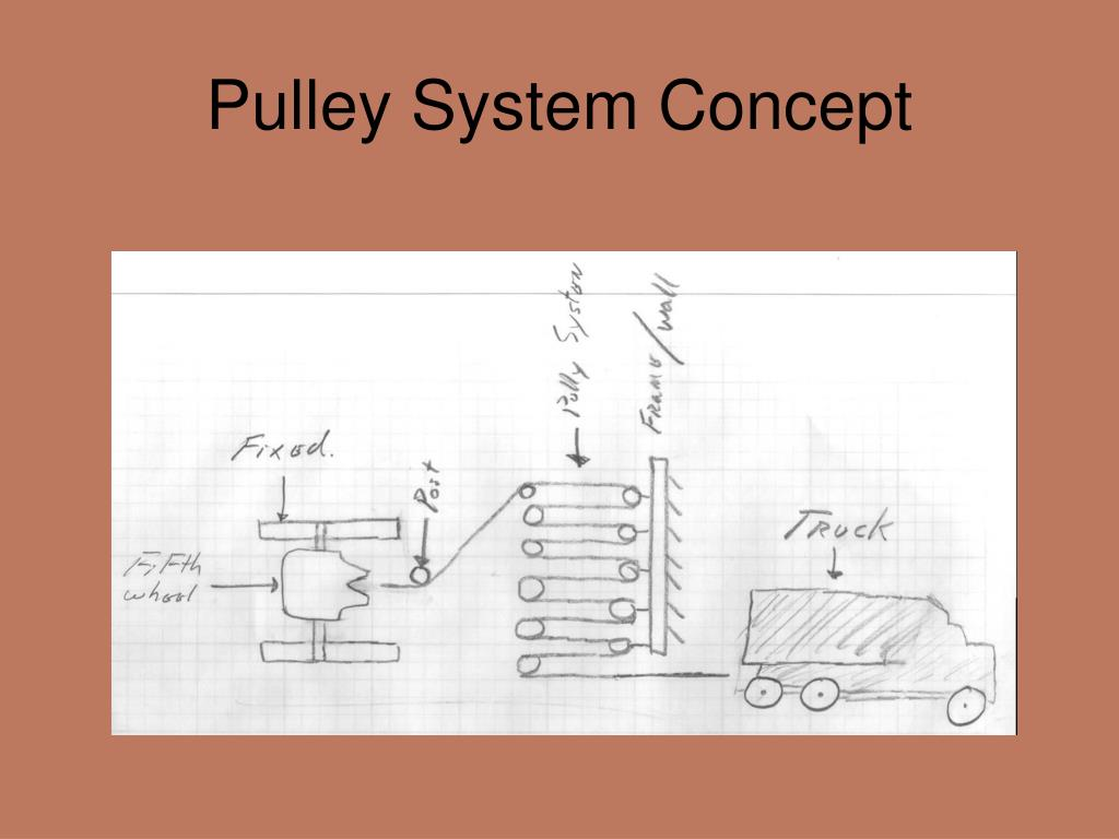 Pulley System Concept