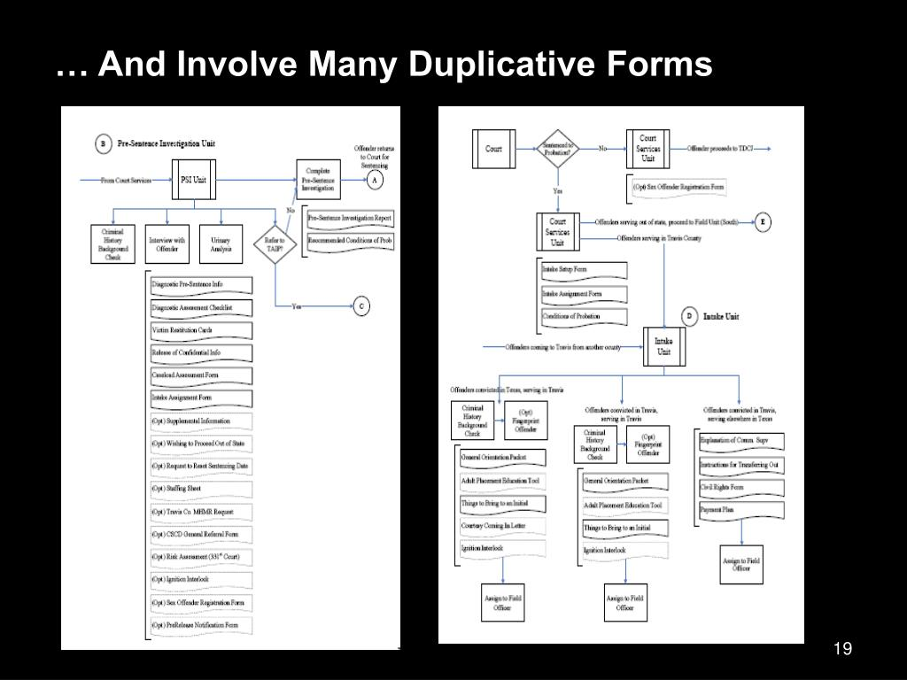 … And Involve Many Duplicative Forms