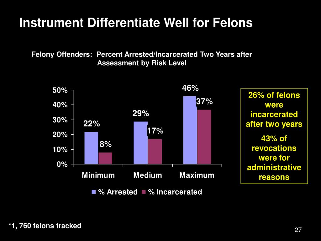Instrument Differentiate Well for Felons