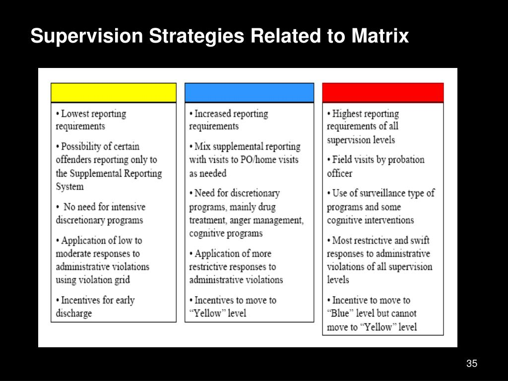 Supervision Strategies Related to Matrix