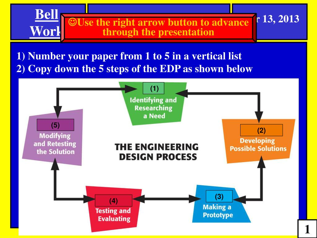 Ppt 1 Number Your Paper From 1 To 5 In A Vertical List 2 Copy Down The 5 Steps Of The Edp As Shown Below Powerpoint Presentation Id 1459121