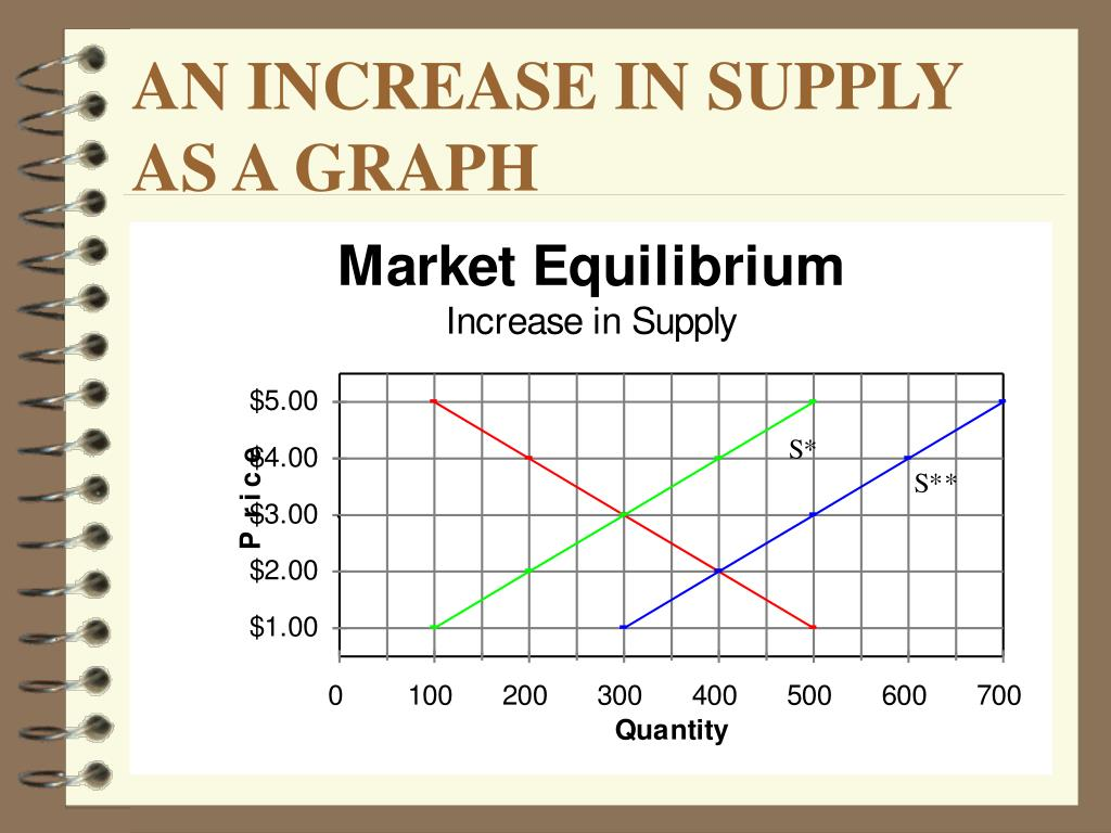 AN INCREASE IN SUPPLY AS A GRAPH