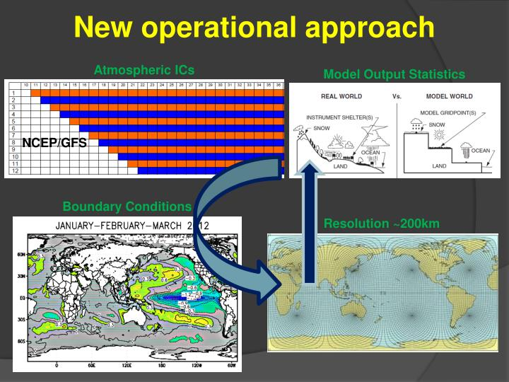 New operational approach
