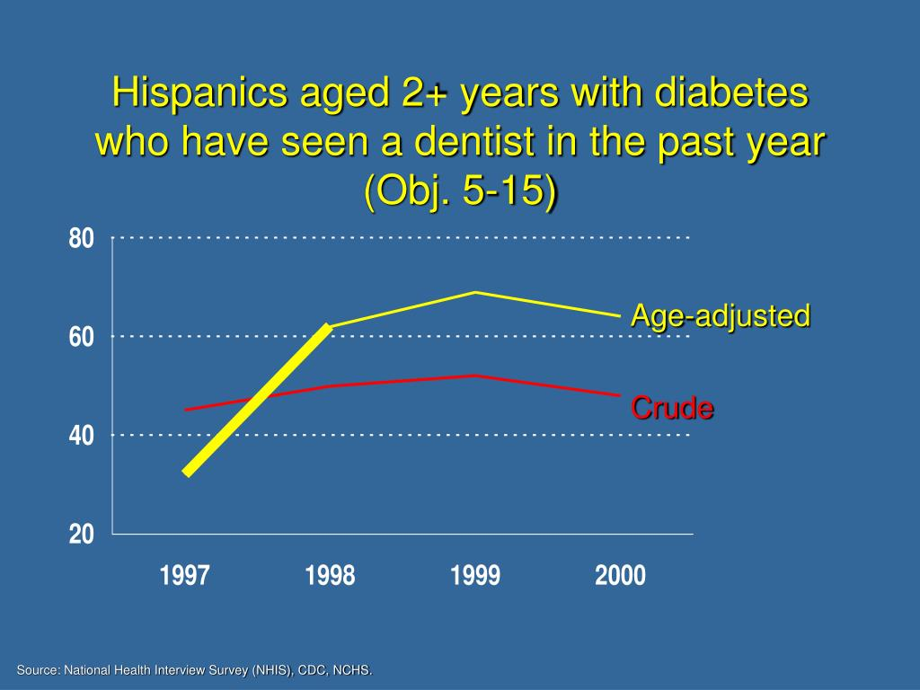 Hispanics aged 2+ years with diabetes who have seen a dentist in the past year (Obj. 5-15)