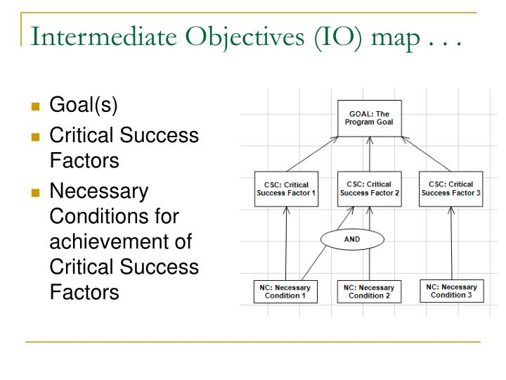 Intermediate Objectives (IO) map . . .