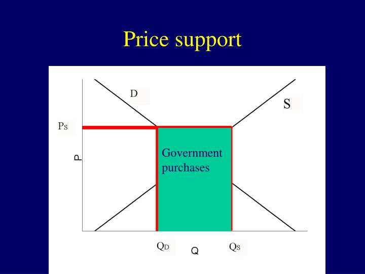 Price support