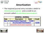 amortization22