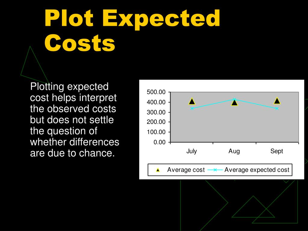 Plot Expected Costs