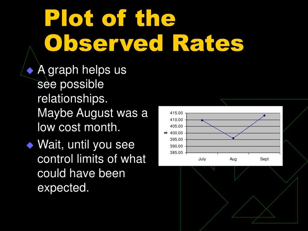Plot of the Observed Rates