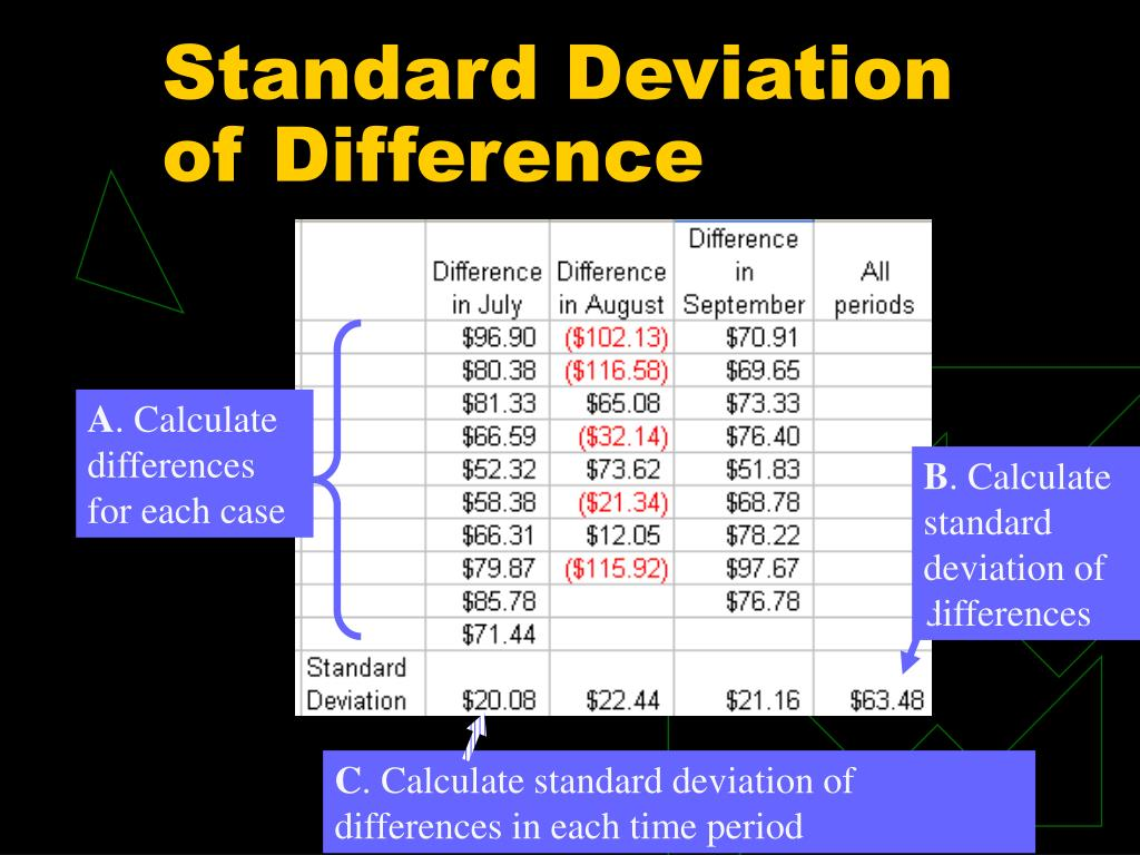 Standard Deviation of Difference