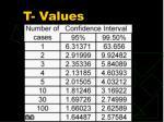 t values