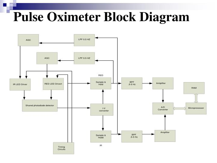 block diagram of pulse oximeter wiring diagrams control Pulse Oximeter Electrical Diagram pulse oximeter block diagram wiring diagram all data pulse sites diagram block diagram of pulse oximeter