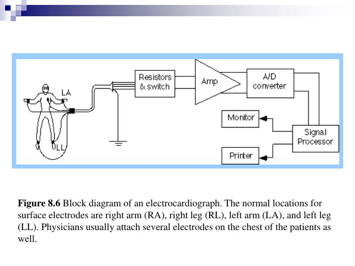Ppt patient monitor bedside monitor powerpoint presentation id figure 86 block diagram of an electrocardiograph ccuart Image collections