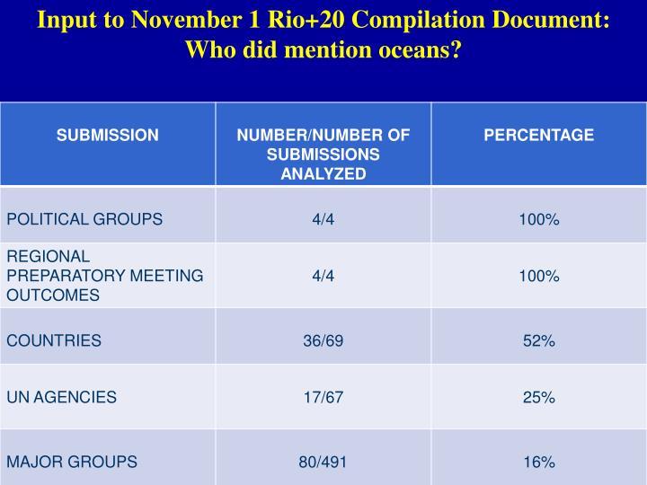 Input to November 1 Rio+20 Compilation Document: