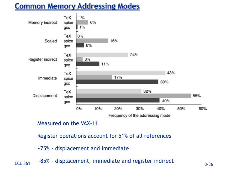 Common Memory Addressing Modes