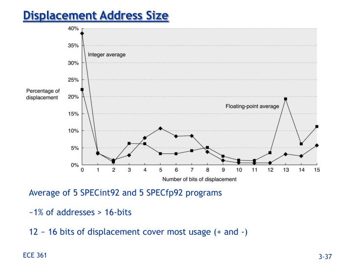 Displacement Address Size