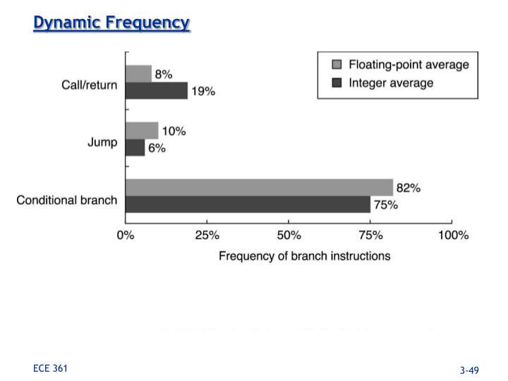 Dynamic Frequency
