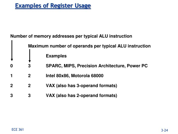 Examples of Register Usage