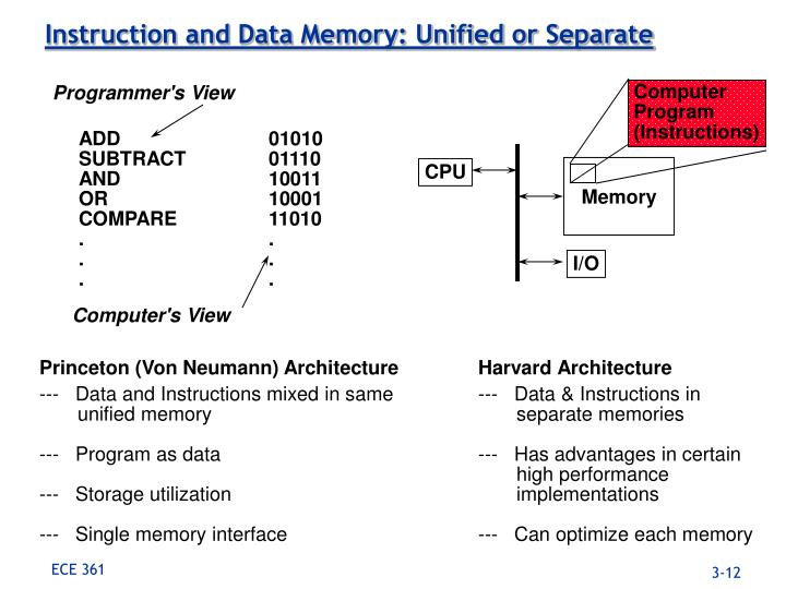 Instruction and Data Memory: Unified or Separate