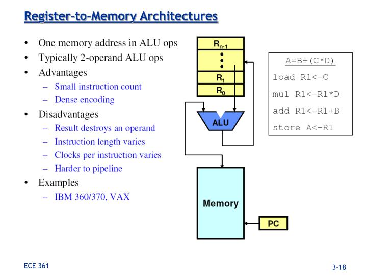 Register-to-Memory Architectures
