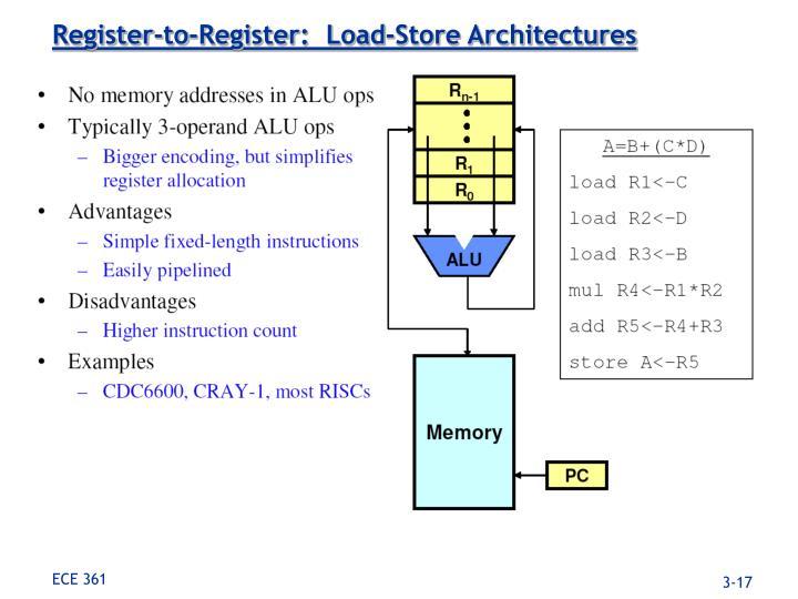 Register-to-Register:  Load-Store Architectures