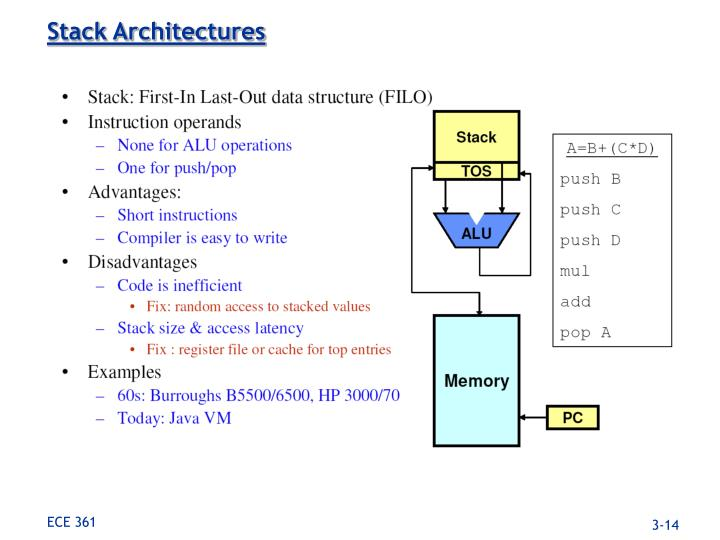 Stack Architectures