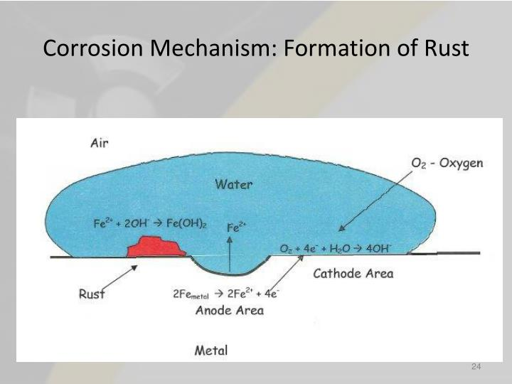 Corrosion Mechanism: Formation of Rust