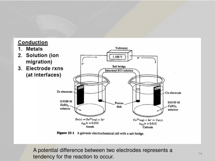 A potential difference between two electrodes represents a tendency for the reaction to occur.