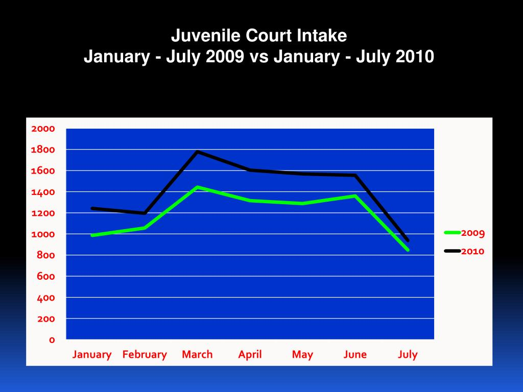 Juvenile Court Intake