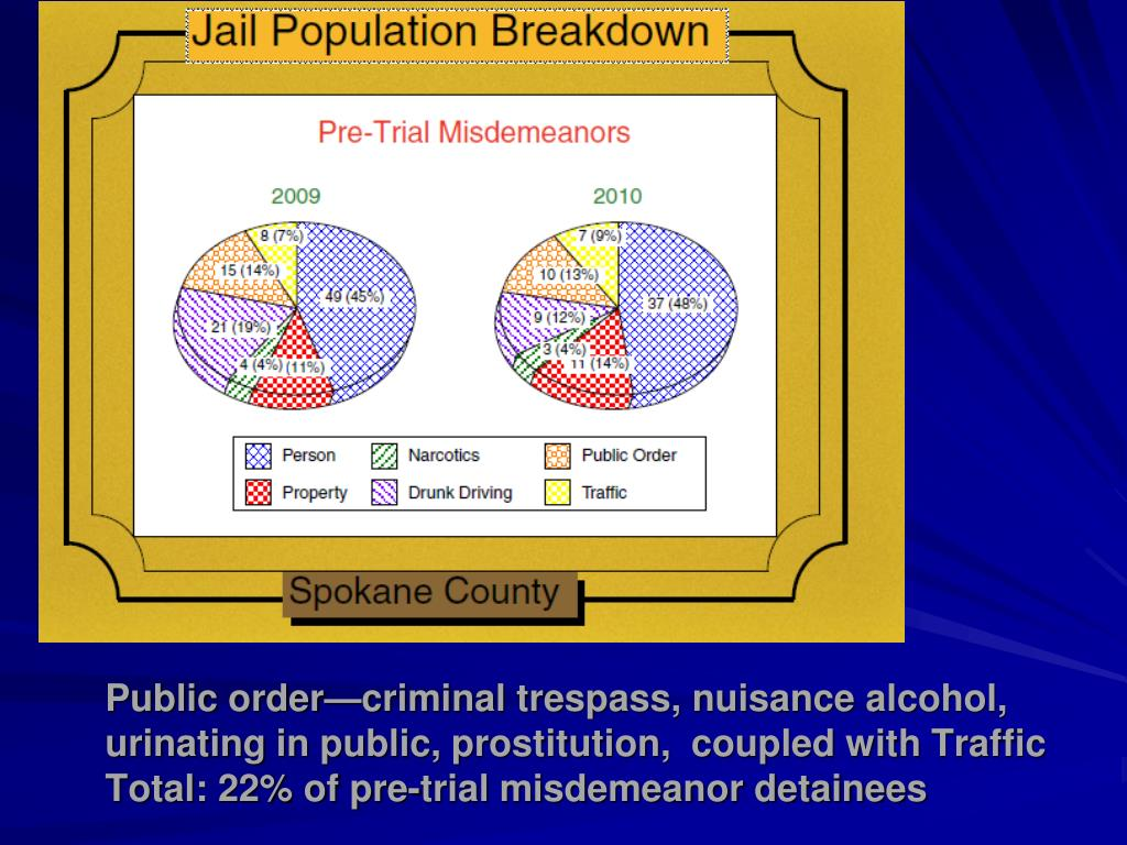 Public order—criminal trespass, nuisance alcohol, urinating in public, prostitution,  coupled with Traffic