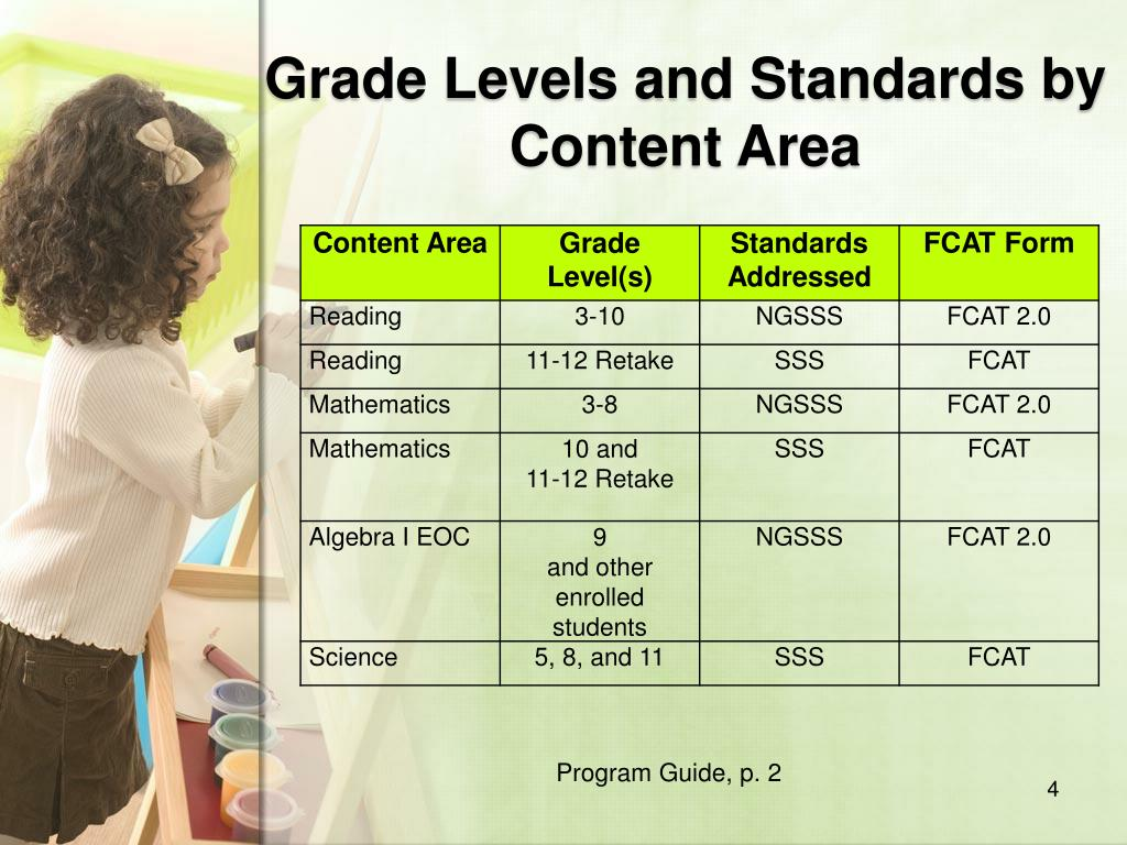 Grade Levels and Standards by Content Area