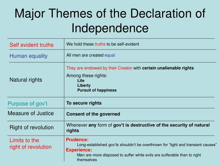 Major themes of the declaration of independence