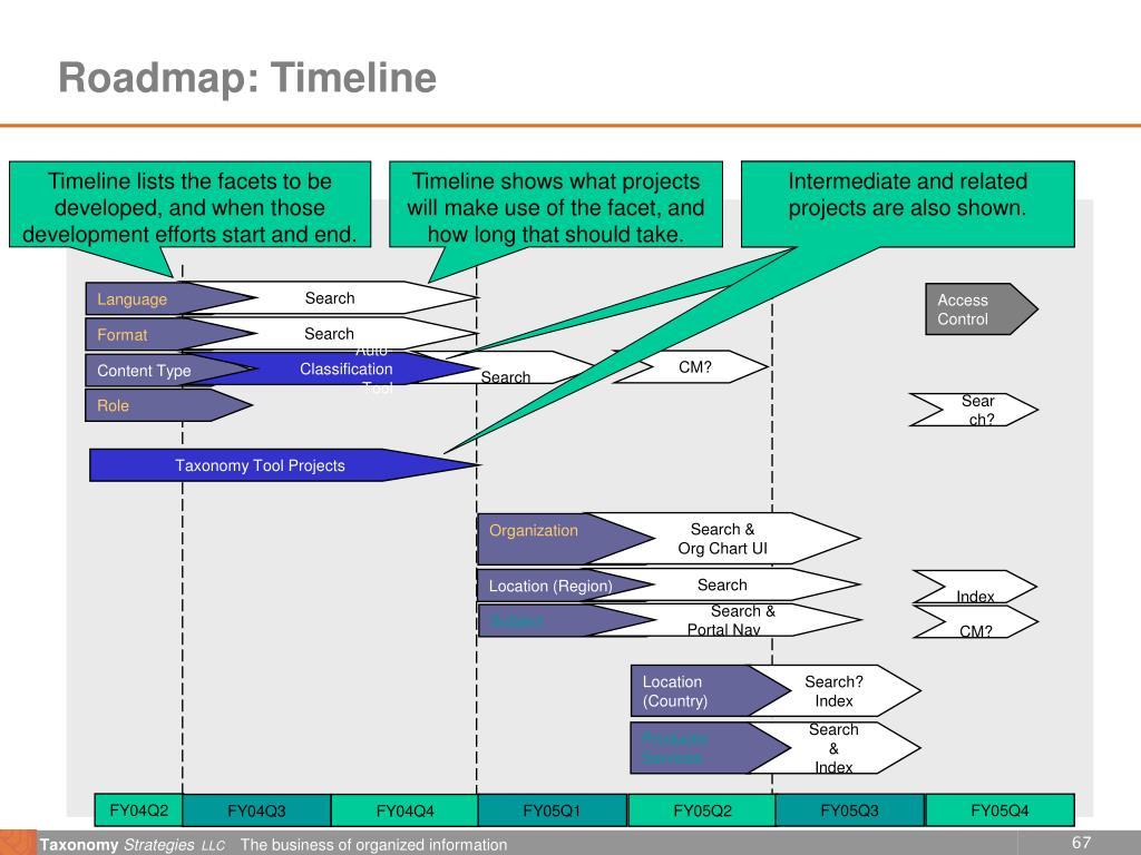 Roadmap: Timeline