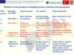 relation of risk groups to biosafety levels practices and equipment
