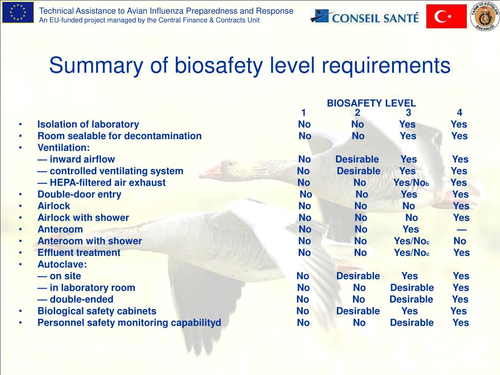 Summary of biosafety level requirements