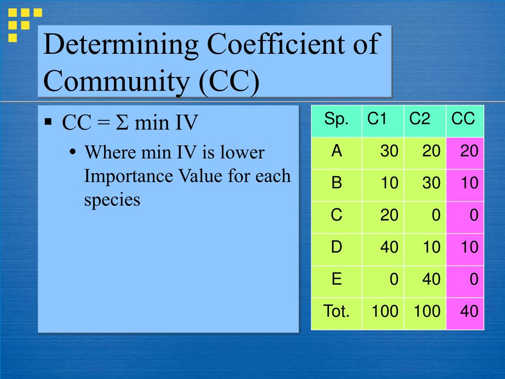 Determining Coefficient of Community (CC)