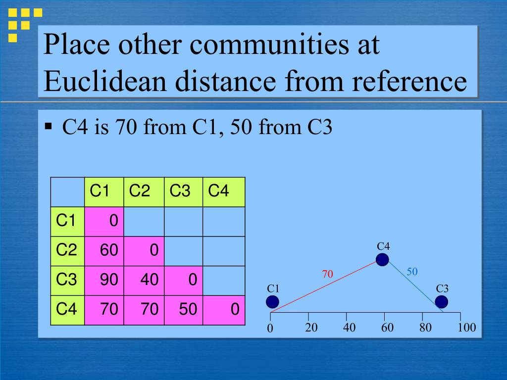 Place other communities at Euclidean distance from reference