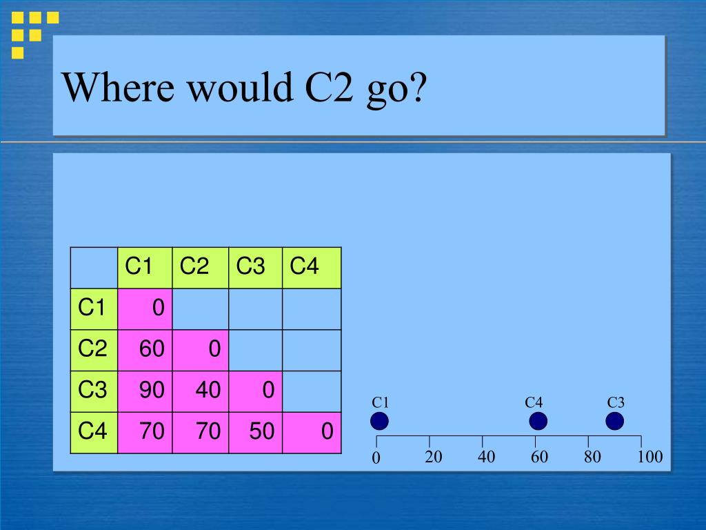 Where would C2 go?
