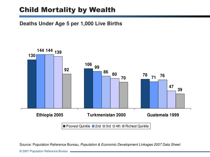child mortality by wealth n.