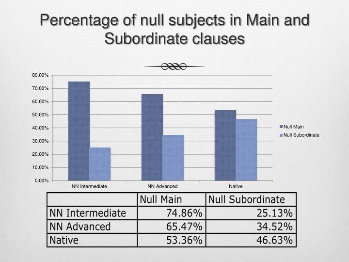Percentage of null subjects in Main and Subordinate clauses