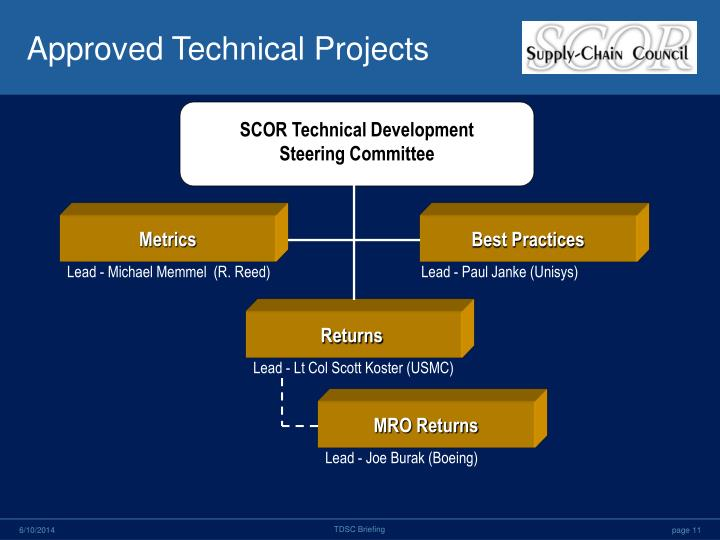 Approved Technical Projects