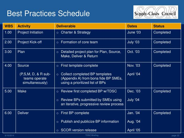 Best Practices Schedule