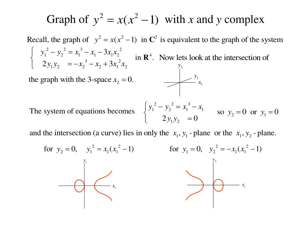 Graph of                          with