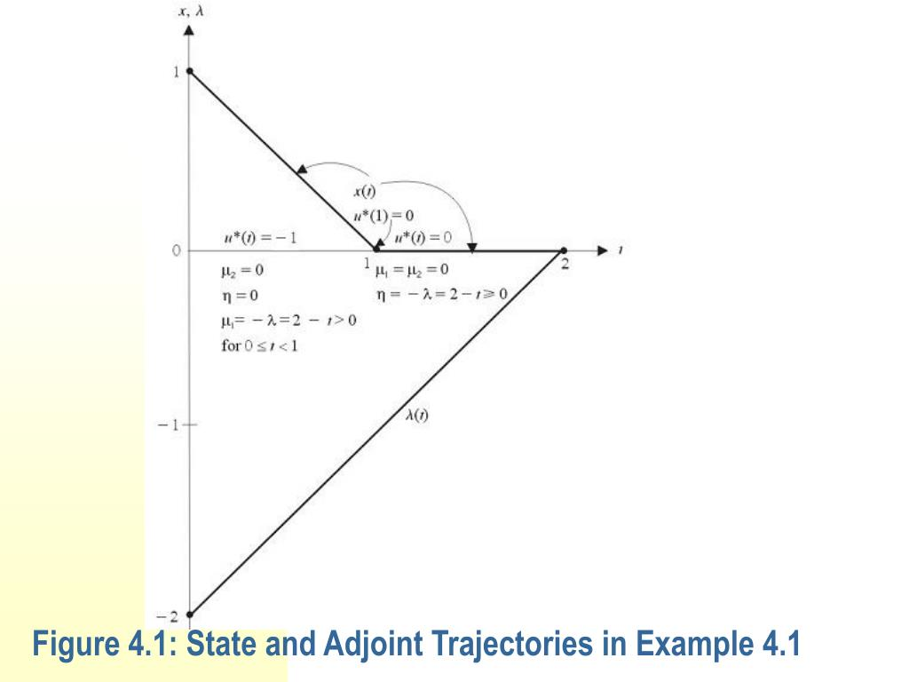 Figure 4.1: State and Adjoint Trajectories in Example 4.1