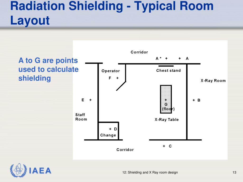 Radiation Shielding - Typical Room Layout
