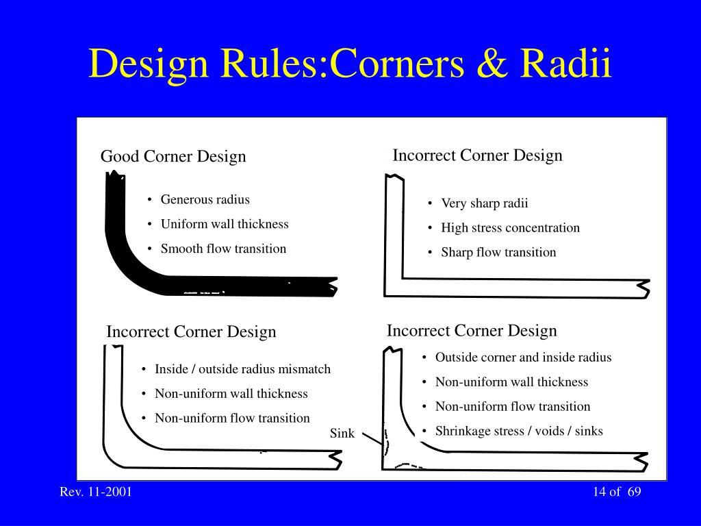 Incorrect Corner Design