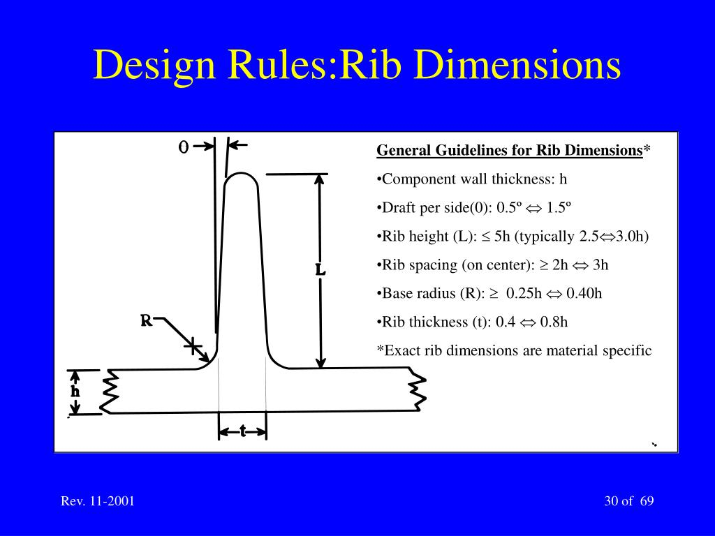 General Guidelines for Rib Dimensions