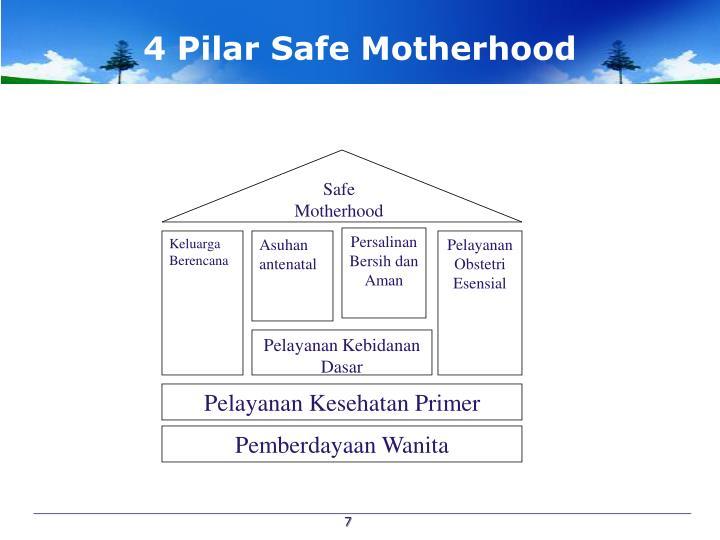 4 Pilar Safe Motherhood