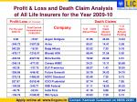profit loss and death claim analysis of all life insurers for the year 2009 10